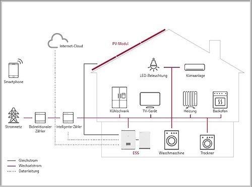 LG Electronics Energiespeichersystem