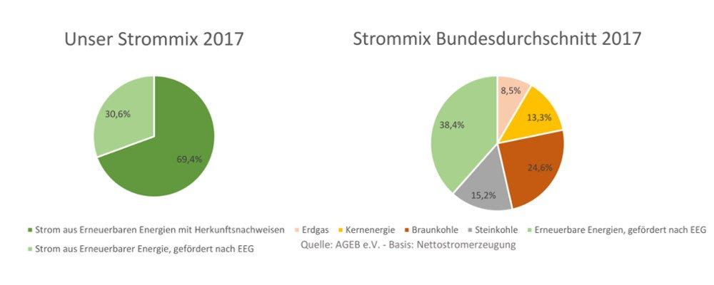 Infografik: Unser Strommix 2017 und Strommix Bundesdurchschnitt 2017